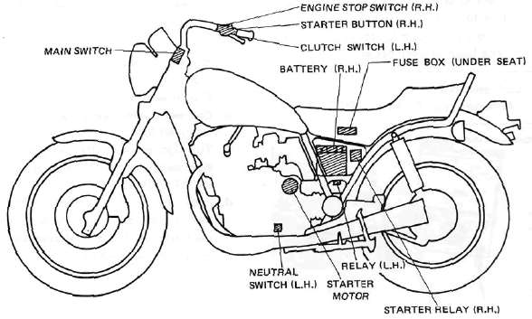 Electric Starting System on